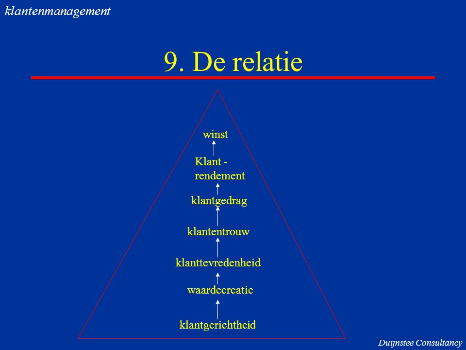 9. De relatie klantenmanagement winst Klant - rendement klantgedrag