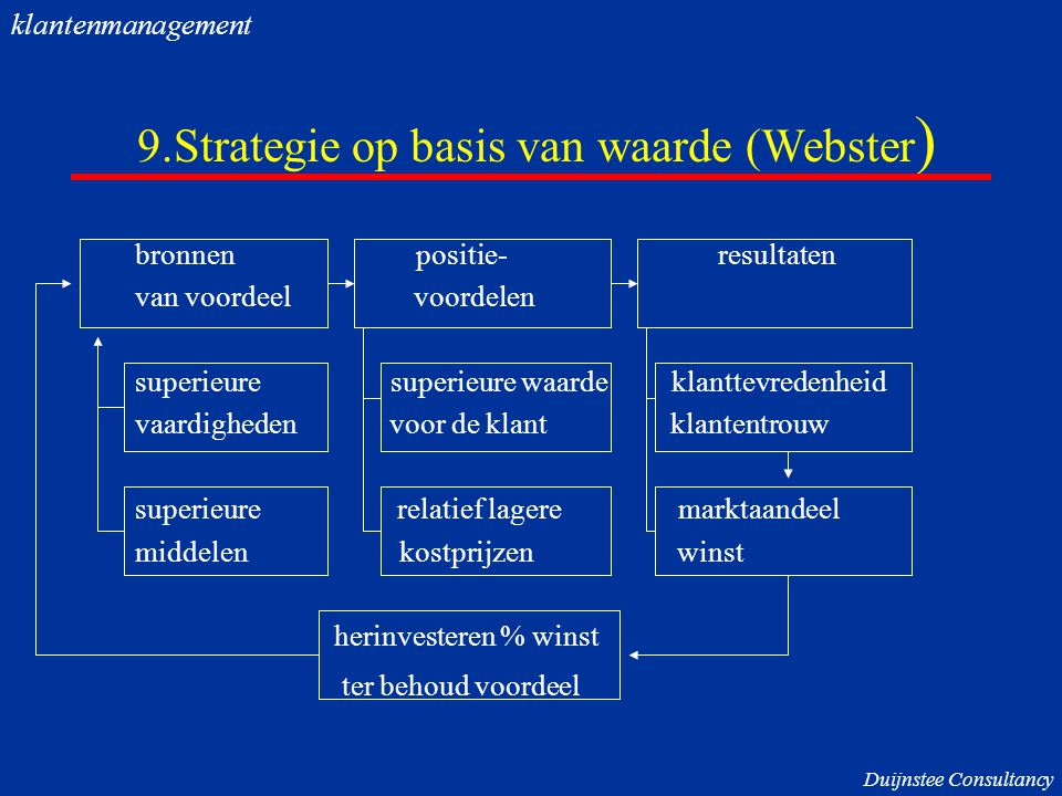 9.Strategie op basis van waarde (Webster)