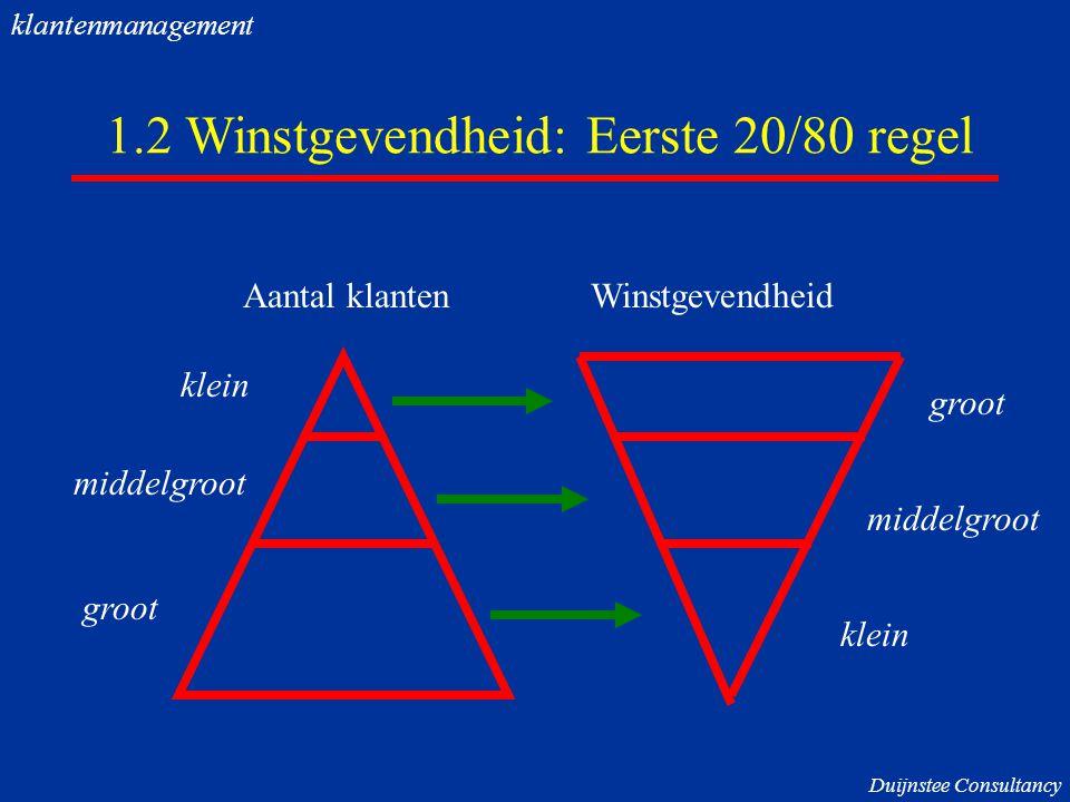 1.2 Winstgevendheid: Eerste 20/80 regel