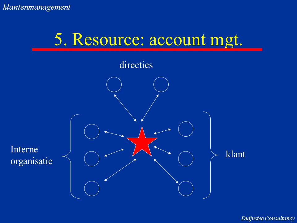 5. Resource: account mgt. directies Interne organisatie klant