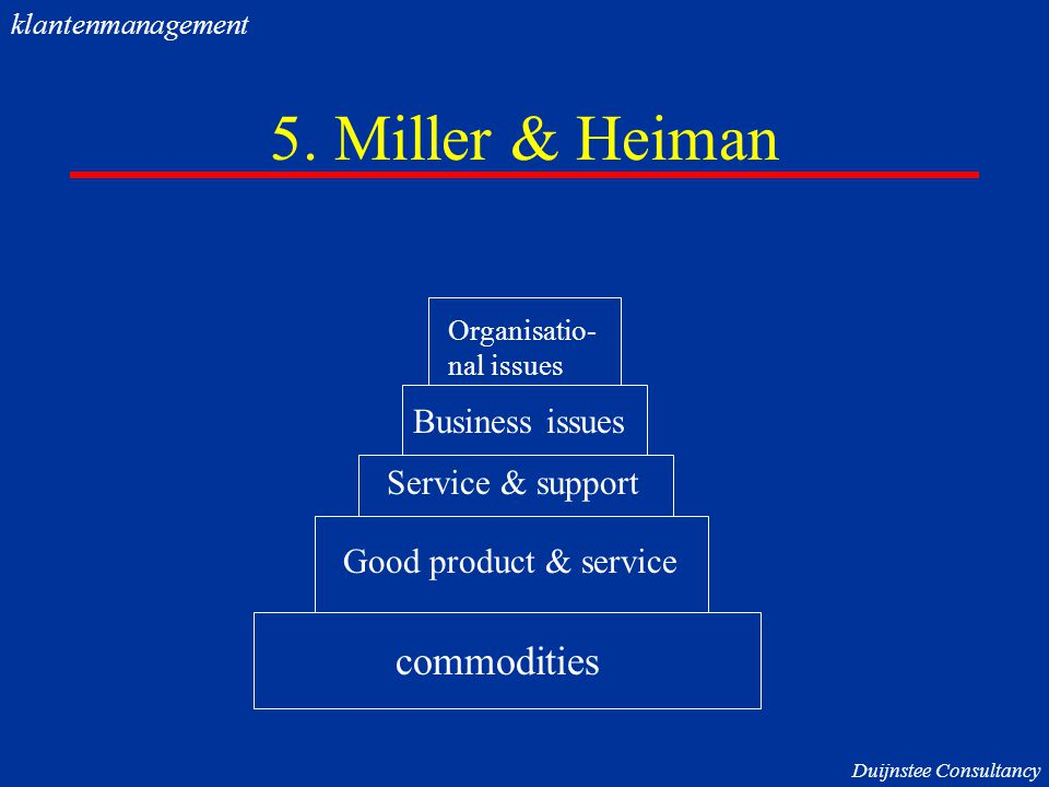 5. Miller & Heiman commodities Business issues Service & support