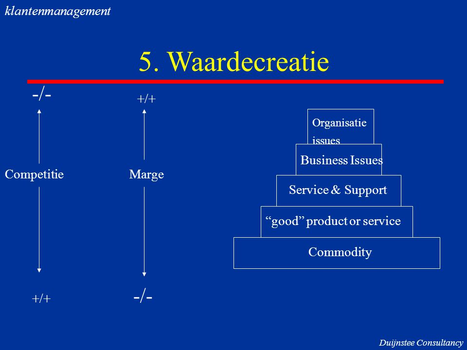 5. Waardecreatie -/- -/- klantenmanagement +/+ Business Issues