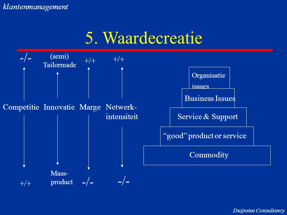 5. Waardecreatie -/- -/- -/- klantenmanagement +/+ +/+ Business Issues