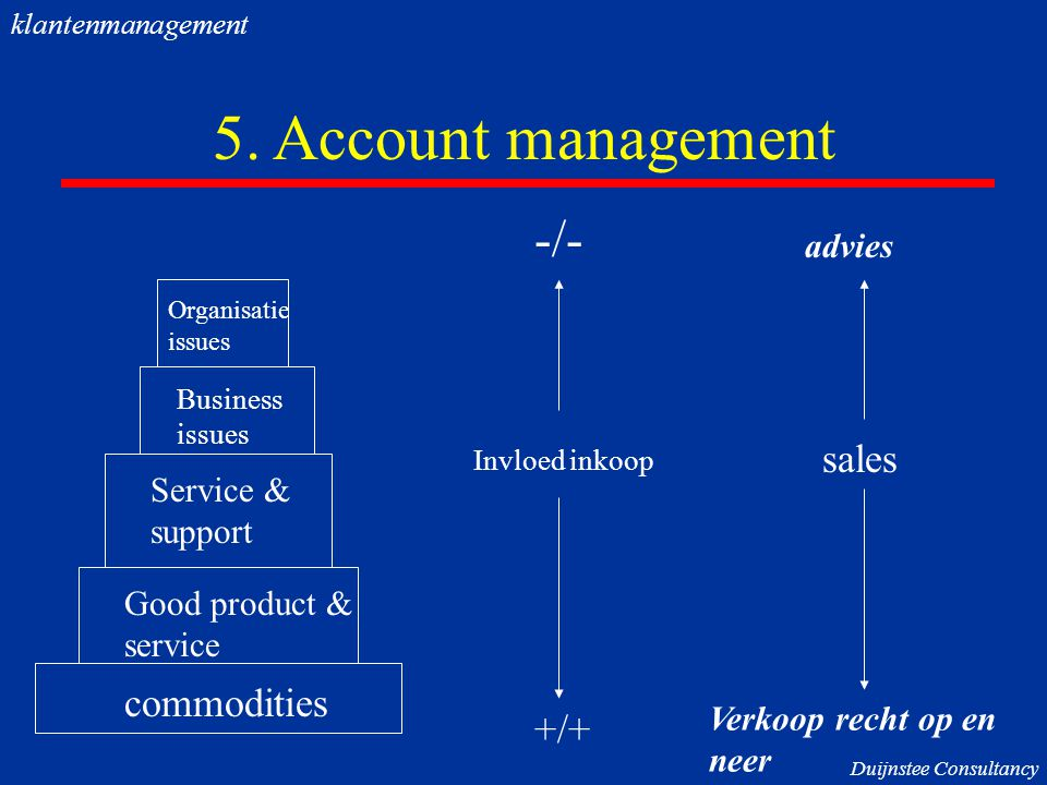 5. Account management -/- sales commodities +/+ advies