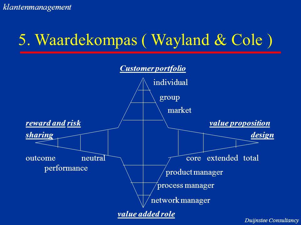 5. Waardekompas ( Wayland & Cole )
