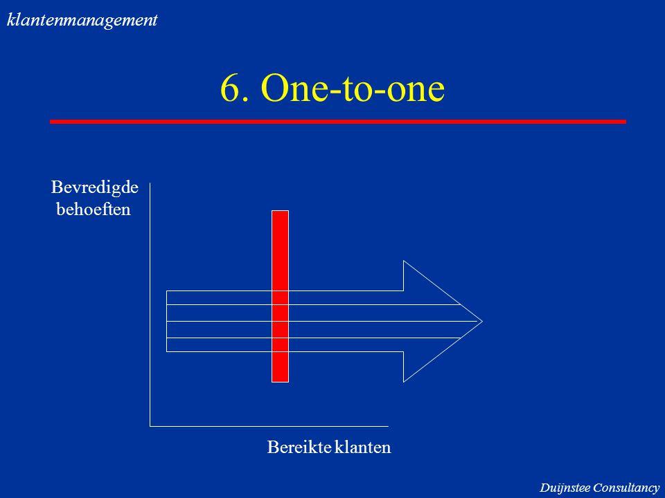 6. One-to-one klantenmanagement Bevredigde behoeften Bereikte klanten