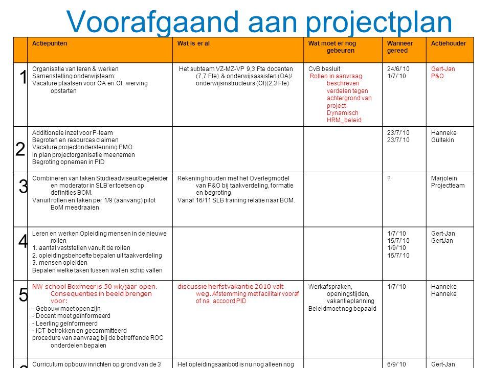Voorafgaand aan projectplan