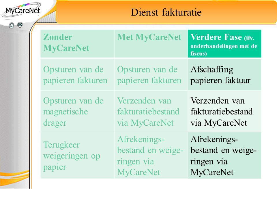 Dienst fakturatie Zonder MyCareNet Met MyCareNet