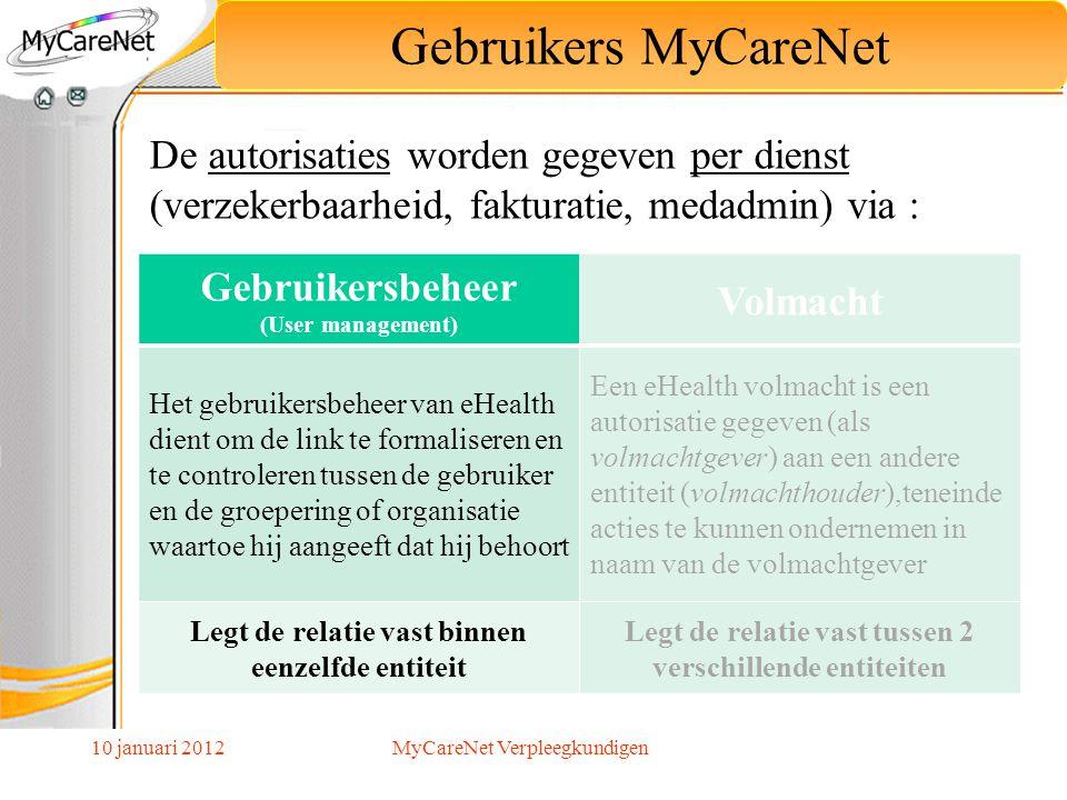 Gebruikers MyCareNet Gebruikersbeheer Volmacht