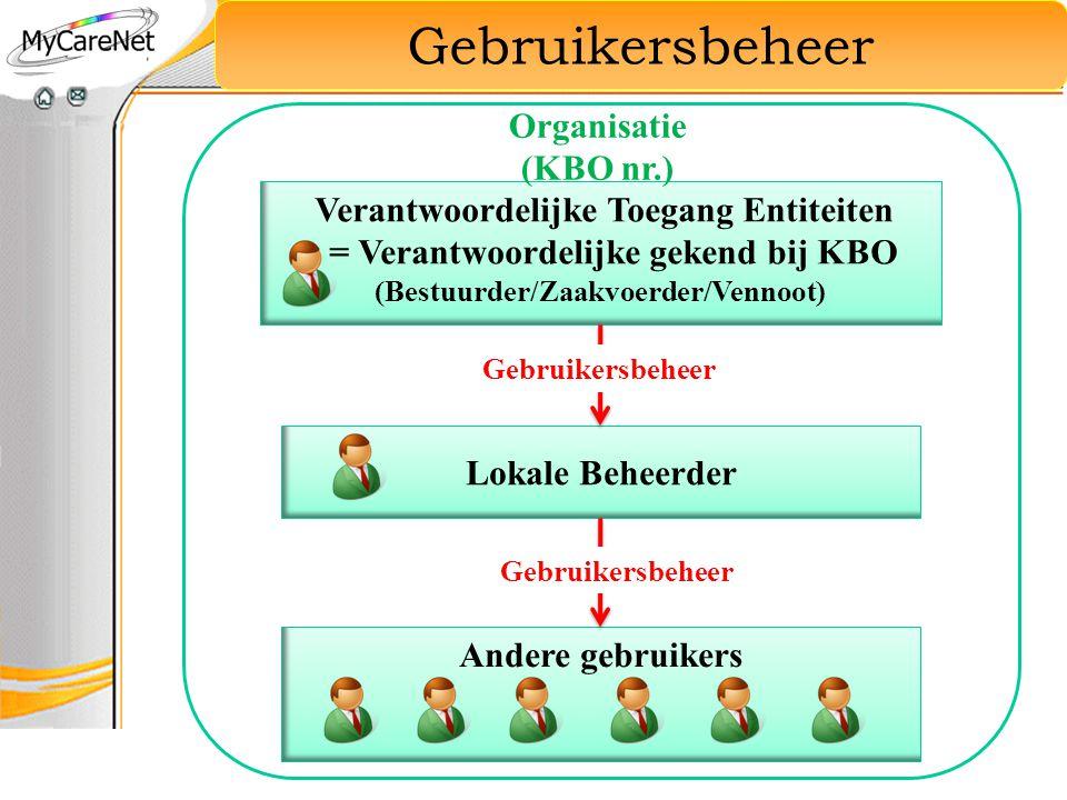 Gebruikersbeheer Organisatie (KBO nr.)