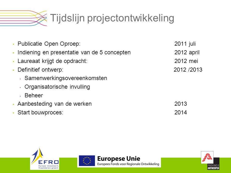 Tijdslijn projectontwikkeling