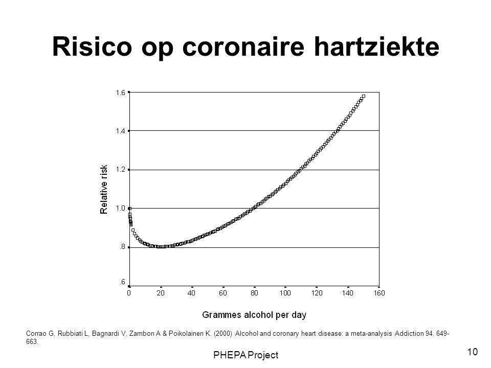 Risico op coronaire hartziekte
