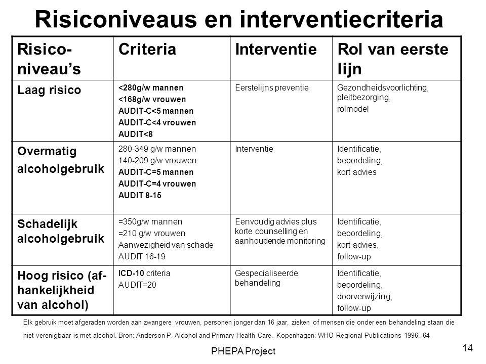 Risiconiveaus en interventiecriteria