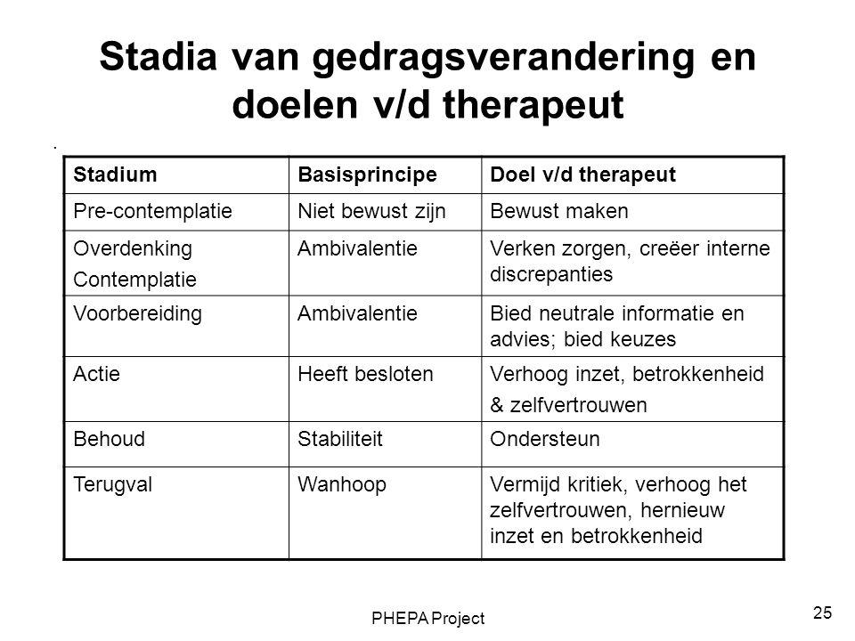 Stadia van gedragsverandering en doelen v/d therapeut