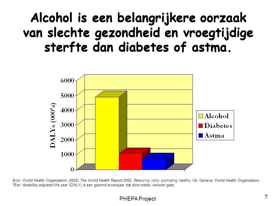 Alcohol is een belangrijkere oorzaak van slechte gezondheid en vroegtijdige sterfte dan diabetes of astma.