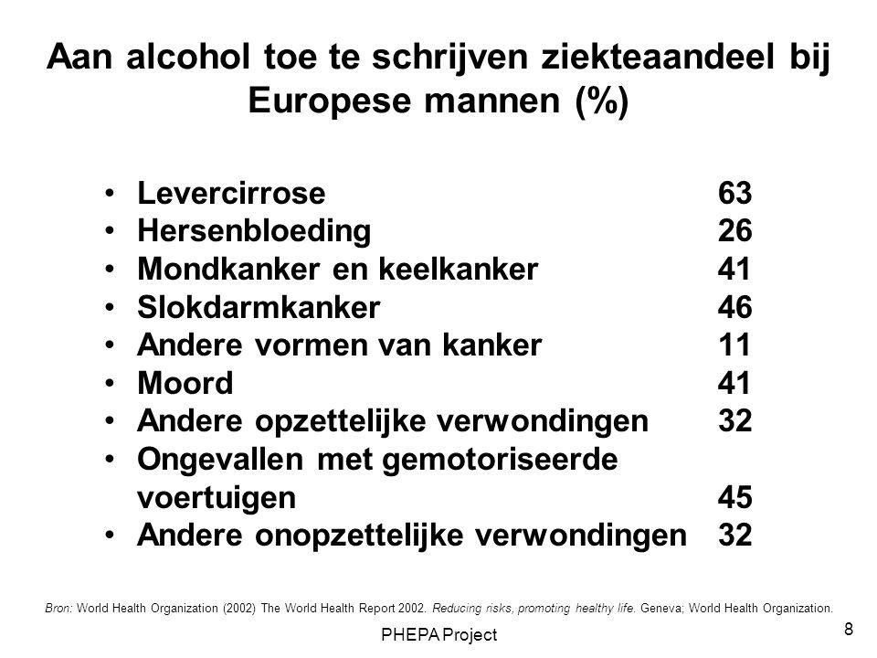 Aan alcohol toe te schrijven ziekteaandeel bij Europese mannen (%)