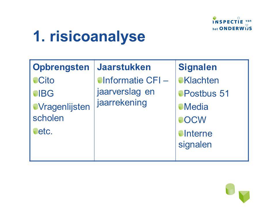 1. risicoanalyse Opbrengsten Cito IBG Vragenlijsten scholen etc.