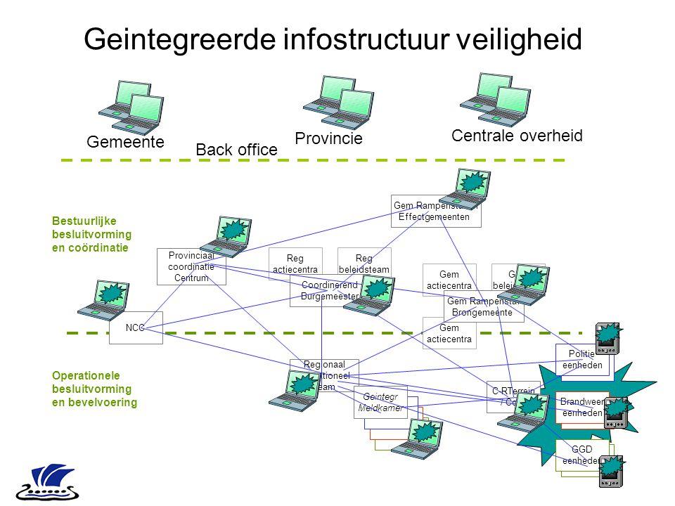 Geintegreerde infostructuur veiligheid