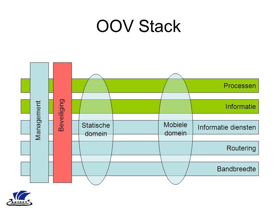 OOV Stack Processen Statische Mobiele domein domein Informatie