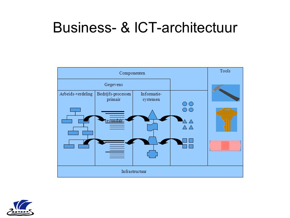 Business- & ICT-architectuur