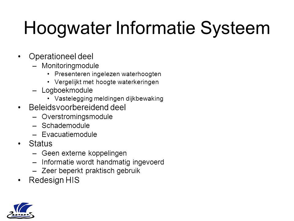 Hoogwater Informatie Systeem