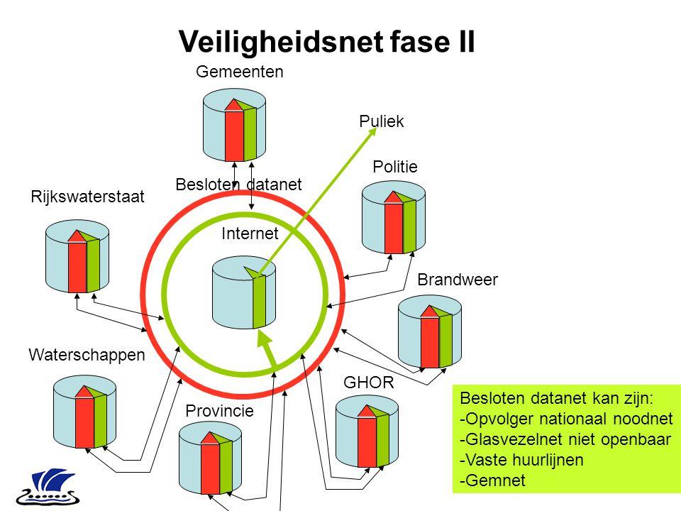 Veiligheidsnet fase II