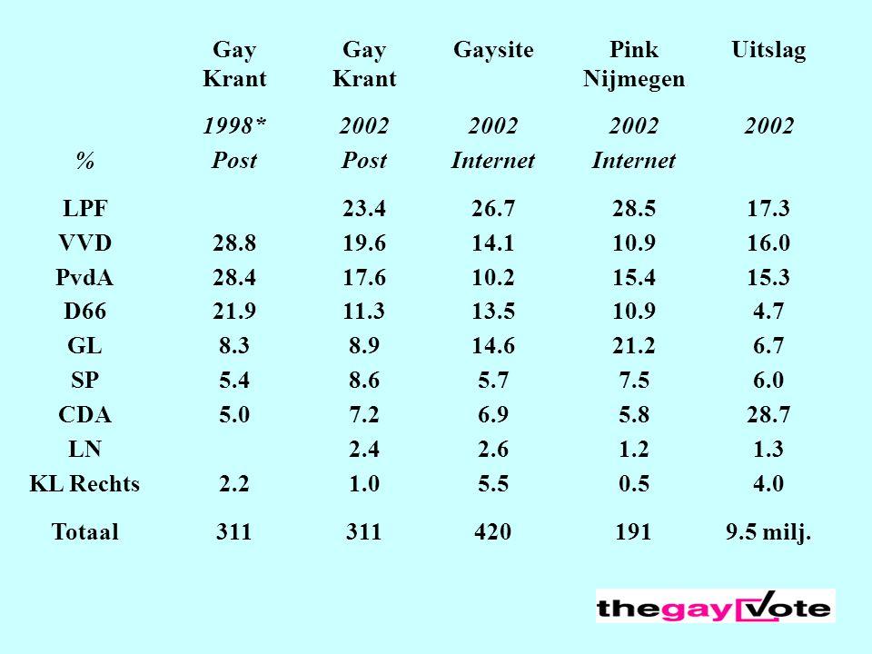 Gay Krant Gaysite Pink Nijmegen Uitslag 1998* 2002 % Post Internet LPF