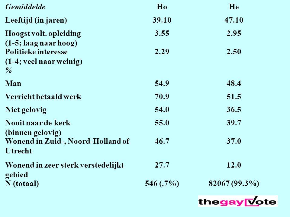 Wonend in Zuid-, Noord-Holland of Utrecht 46.7 37.0