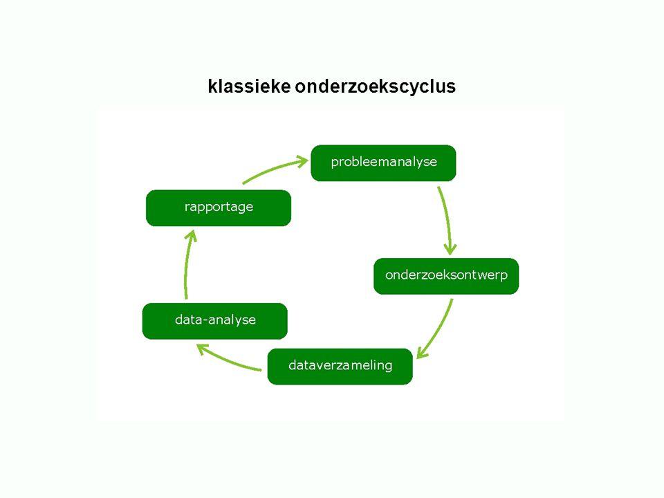 klassieke onderzoekscyclus