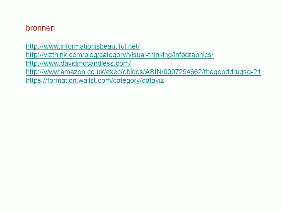 bronnen http://www.informationisbeautiful.net/