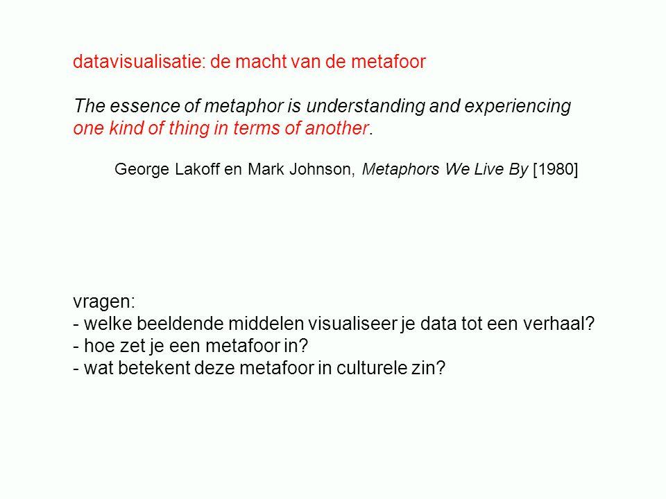datavisualisatie: de macht van de metafoor
