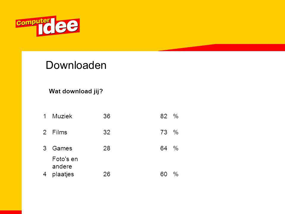 Downloaden Wat download jij 1 Muziek % 2 Films Games 28