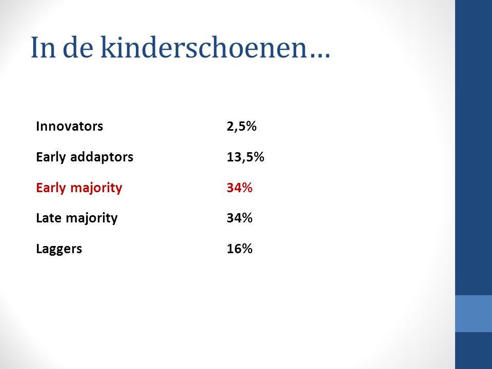In de kinderschoenen… Innovators 2,5% Early addaptors 13,5% Early majority 34% Late majority 34% Laggers 16%