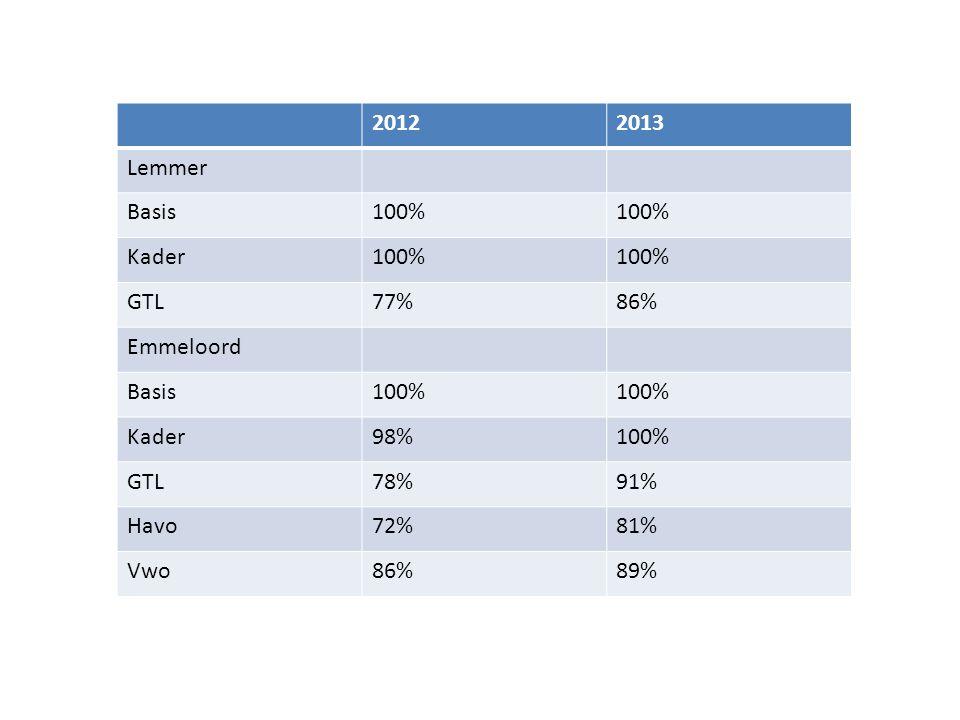 2012 2013 Lemmer Basis 100% Kader GTL 77% 86% Emmeloord 98% 78% 91% Havo 72% 81% Vwo 89%