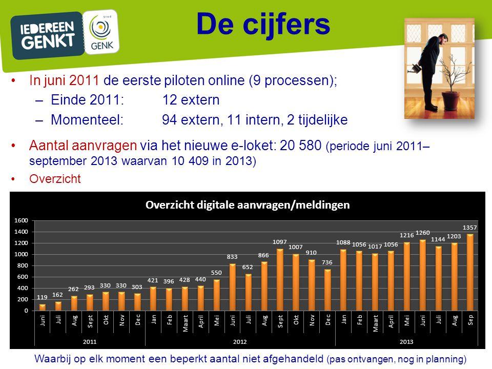 De cijfers In juni 2011 de eerste piloten online (9 processen);