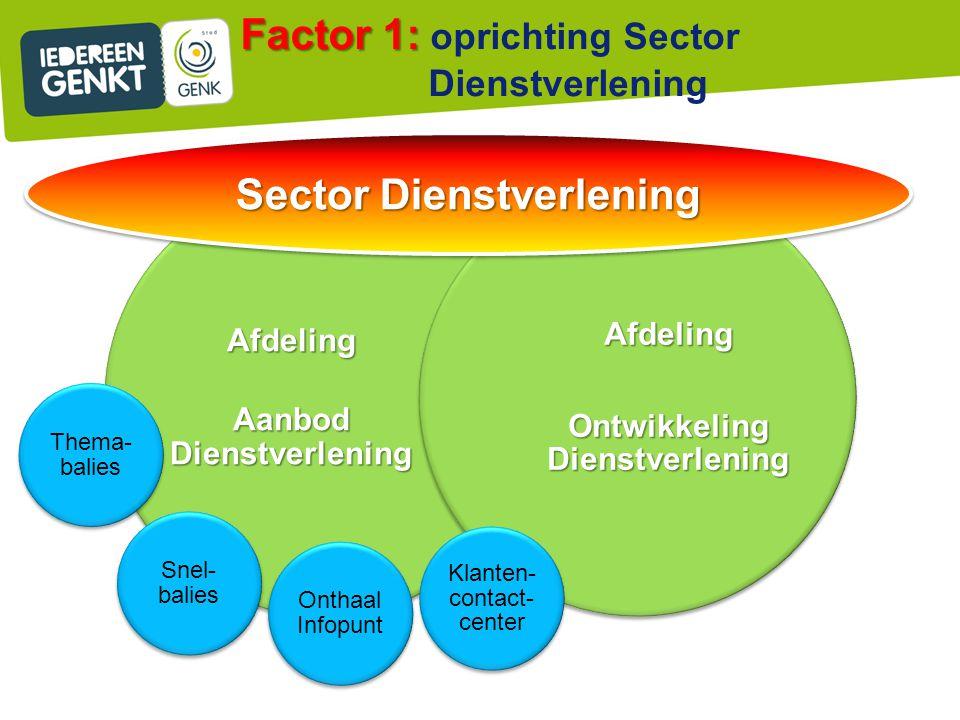 Sector Dienstverlening
