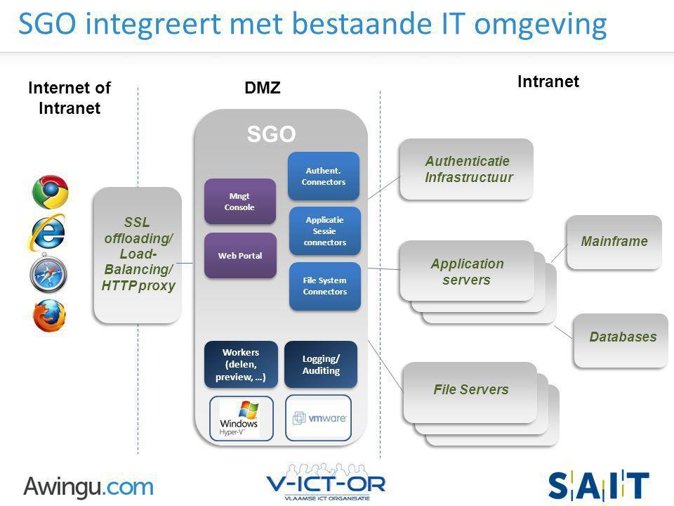 SGO integreert met bestaande IT omgeving