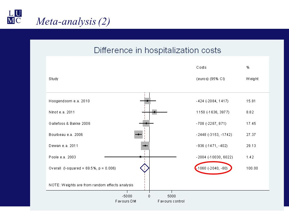 Meta-analysis (2) These savings are largely due to the hospitalization costs, which were about 1060 euros.