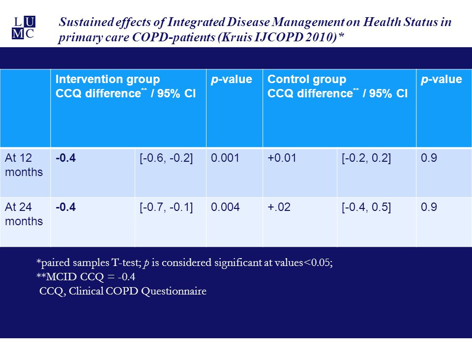 Sustained effects of Integrated Disease Management on Health Status in primary care COPD-patients (Kruis IJCOPD 2010)*