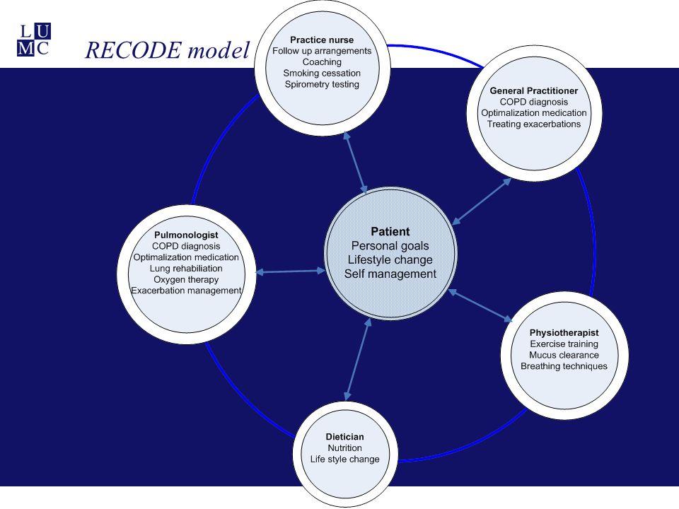 RECODE model