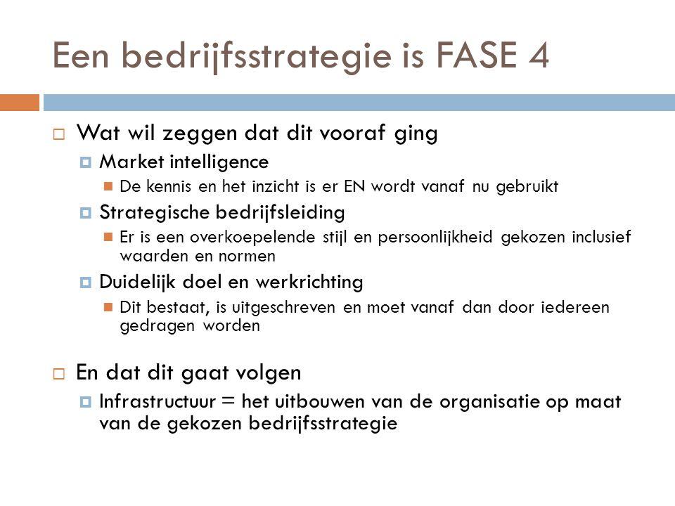 Een bedrijfsstrategie is FASE 4