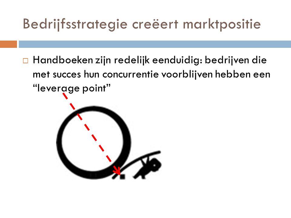 Bedrijfsstrategie creëert marktpositie