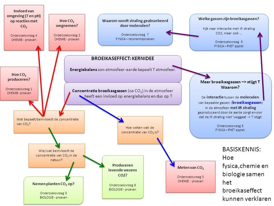 Invloed van omgeving (T en pH) op reacties met CO2