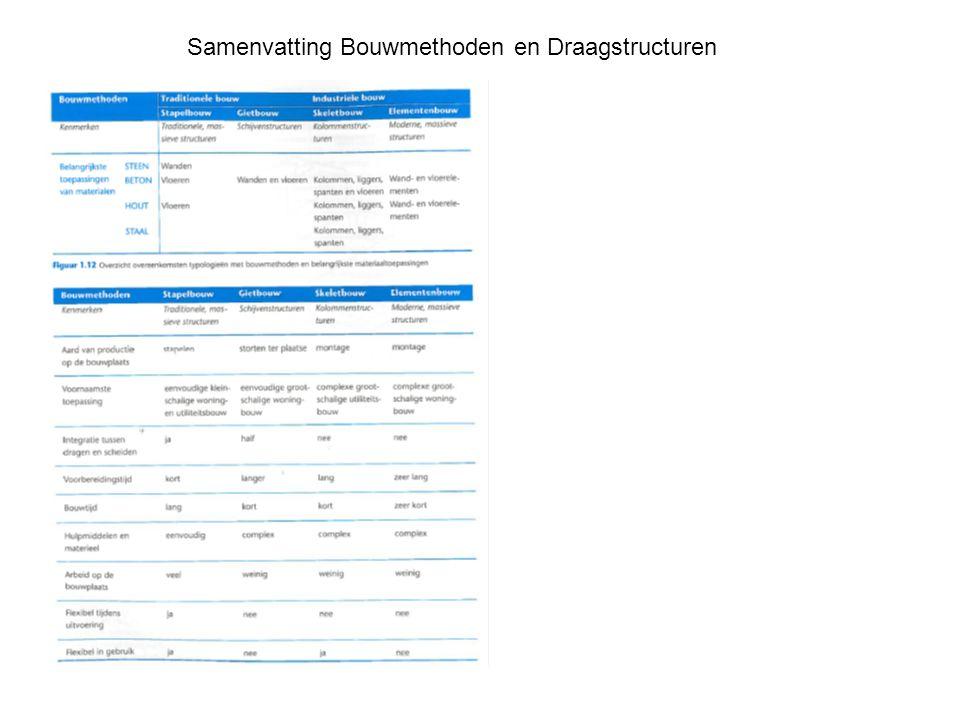 Samenvatting Bouwmethoden en Draagstructuren