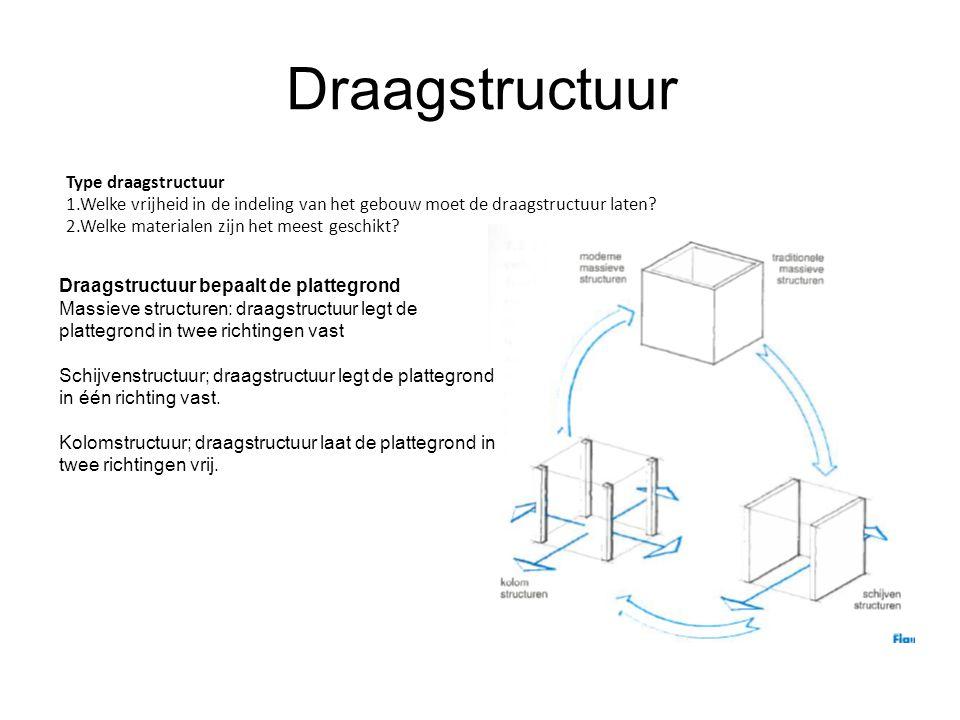 Draagstructuur Type draagstructuur