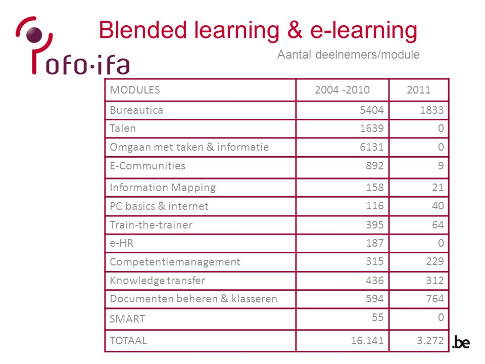 Blended learning & e-learning