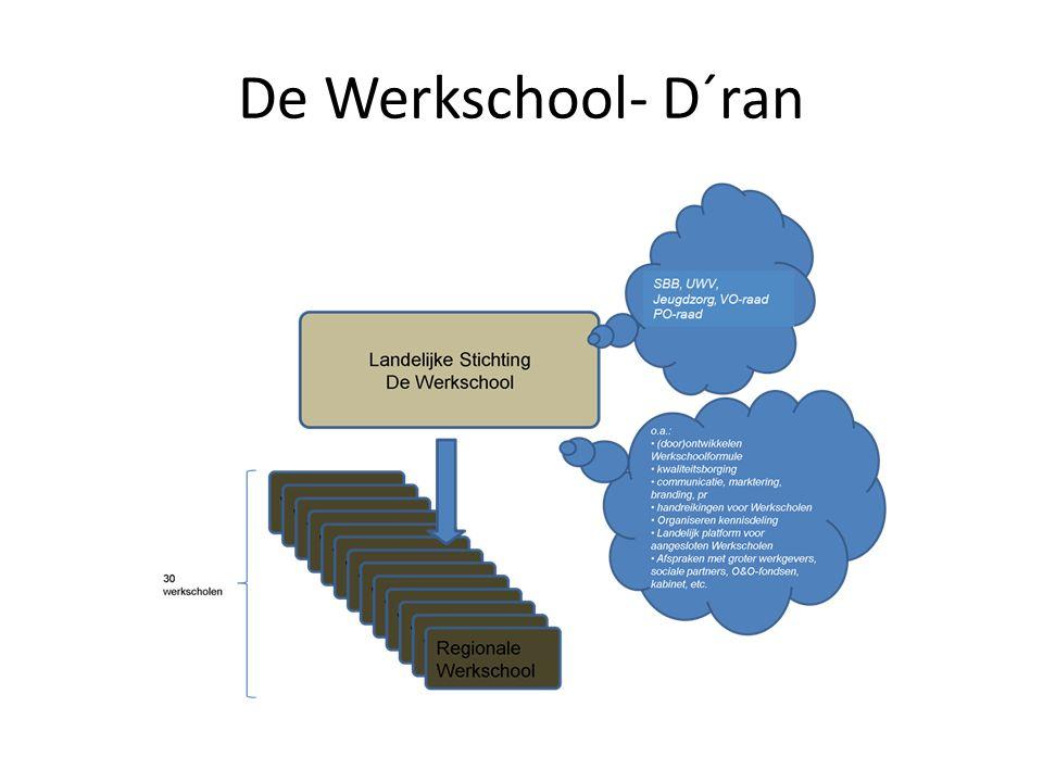 De Werkschool- D´ran