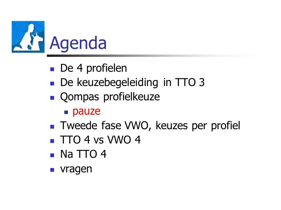 Agenda De 4 profielen De keuzebegeleiding in TTO 3 Qompas profielkeuze