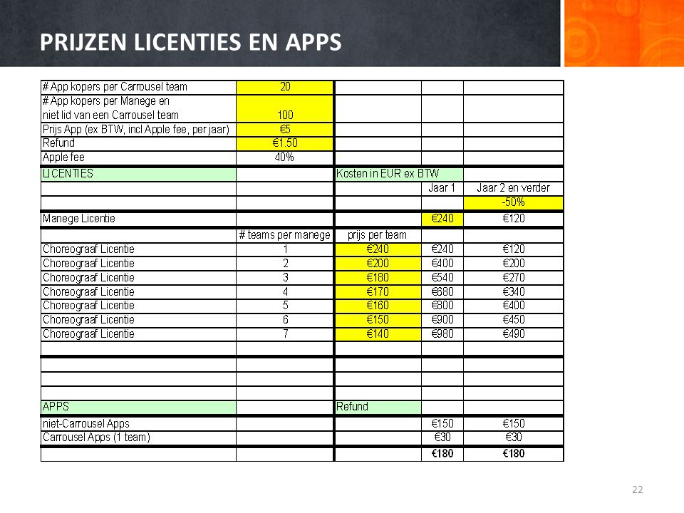 PRIJZEN LICENTIES EN APPS