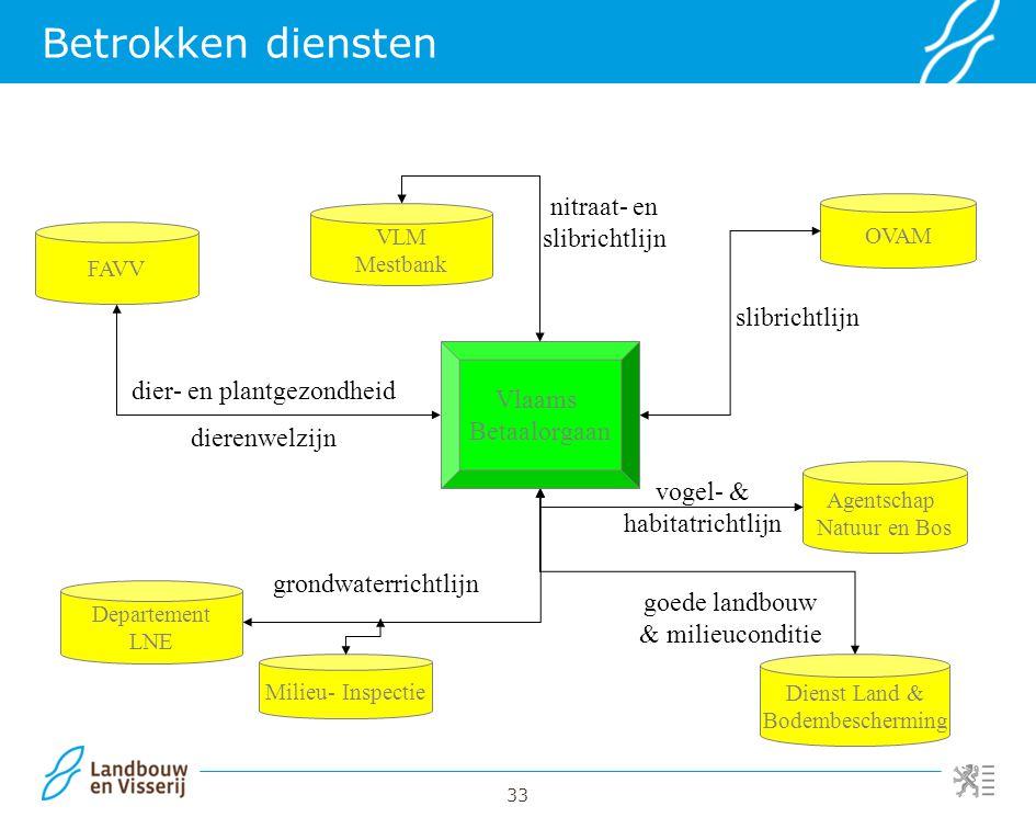 Betrokken diensten nitraat- en slibrichtlijn slibrichtlijn Vlaams